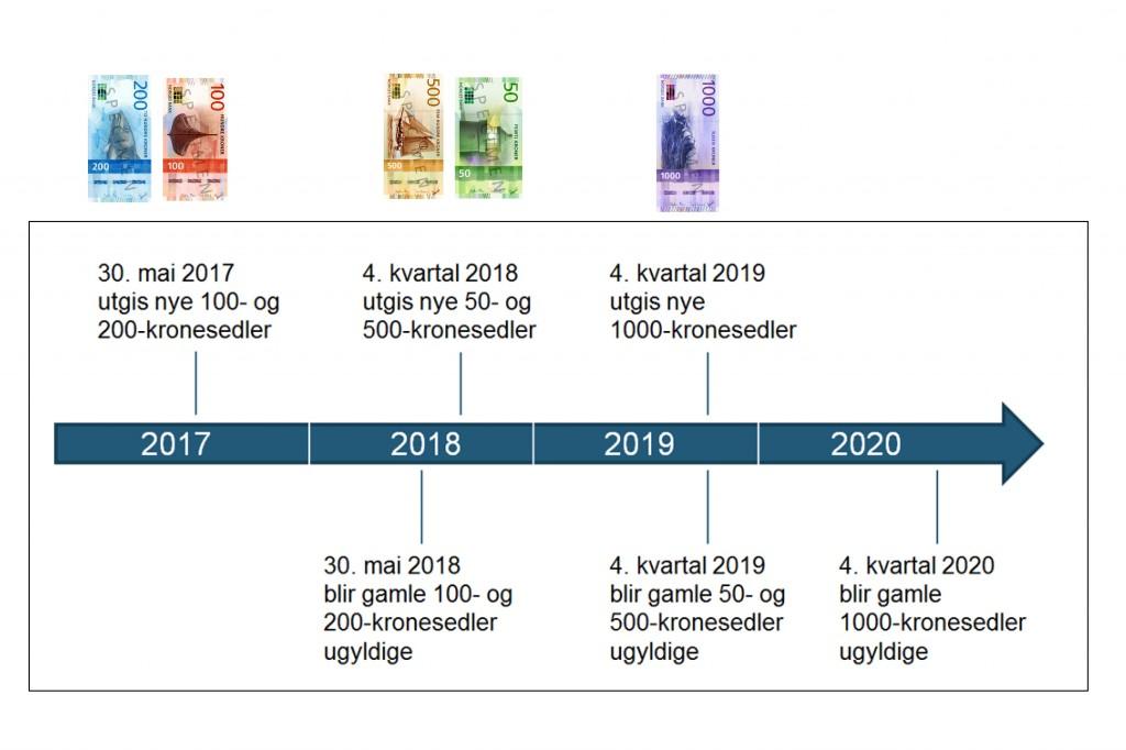 Tidsplan-nye-sedler-norge